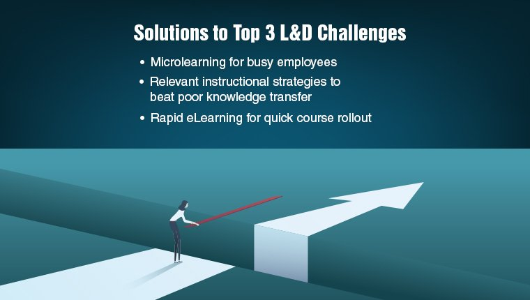 Top 3 L&D Challenges and Online Training Solutions