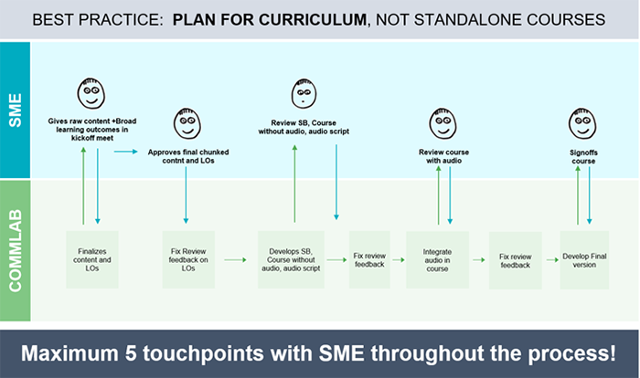 Planning for curriculums and not standalone courses