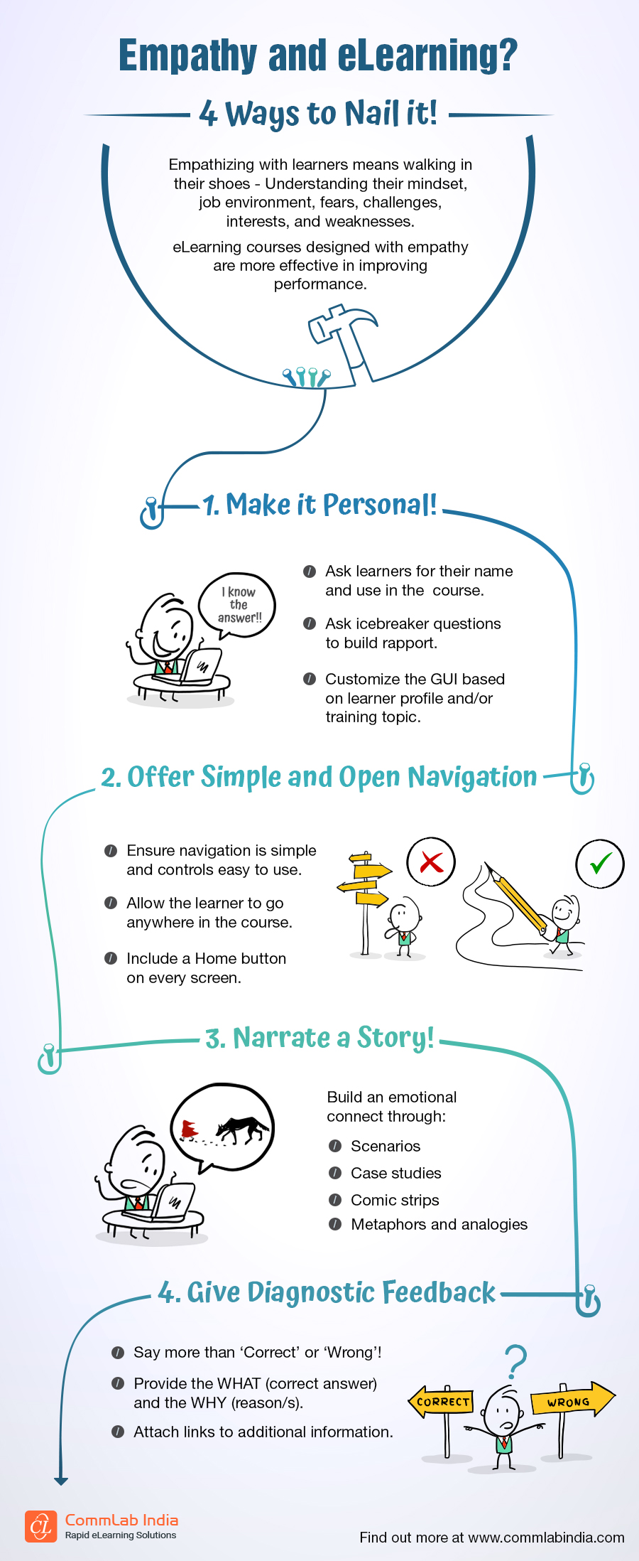 Empathy and eLearning? 4 Ways to Nail It [Infographic]