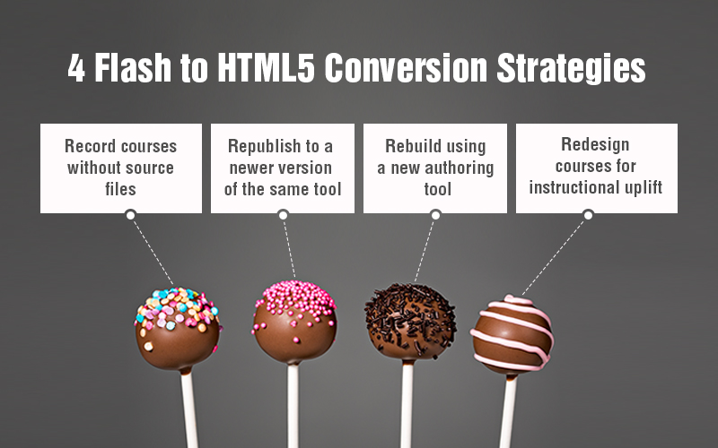A Guide for the Perplexed: The Four 'R's of Flash to HTML5 Conversion