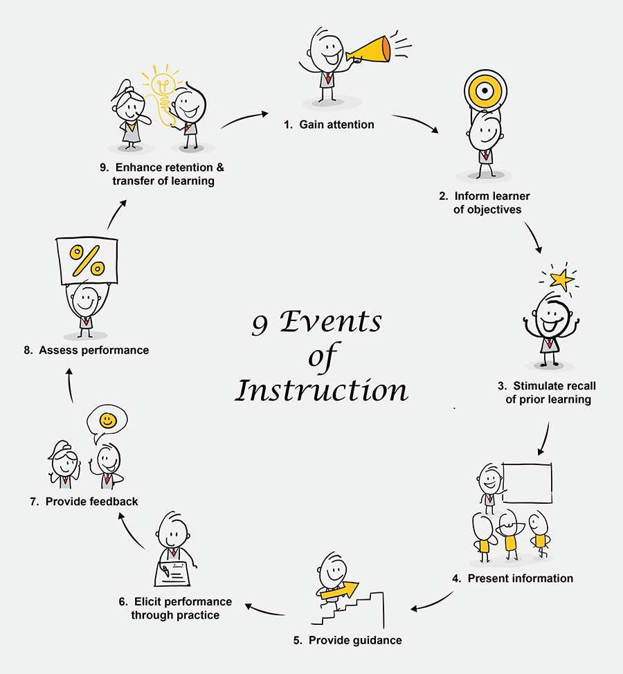Applying Gagne's Events of Instruction in E-learning [Infographic]