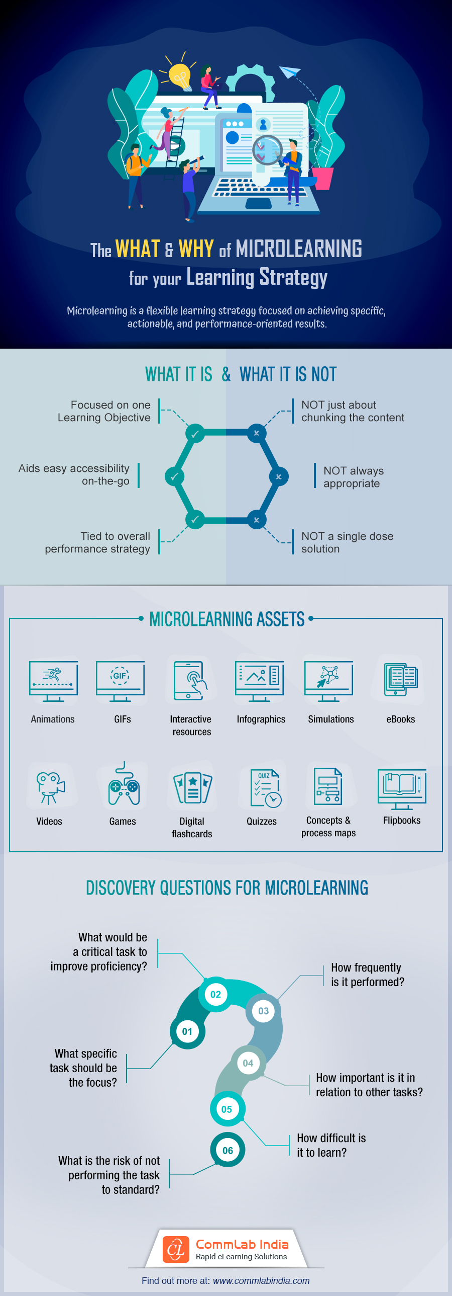 The What and Why of Microlearning for Your Learning Strategy [Infographic]