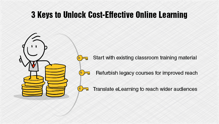 3 Cost-effective Ways of Implementing an Online Learning Strategy