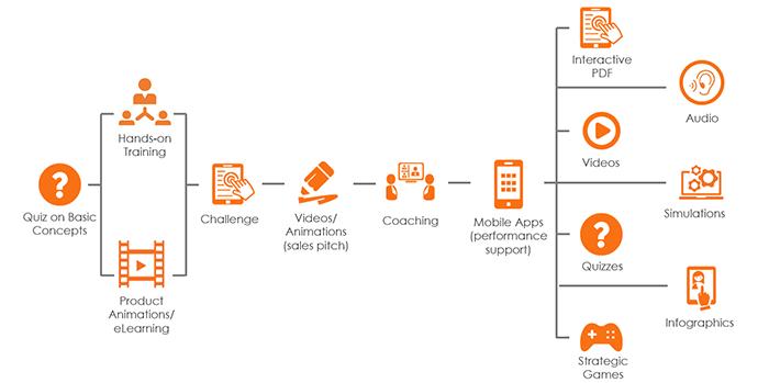 Sample blended learning roadmap for product training
