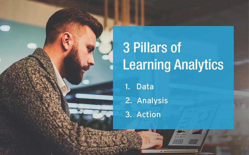 Data - Analysis – Action: The Learning Analytics Trifecta