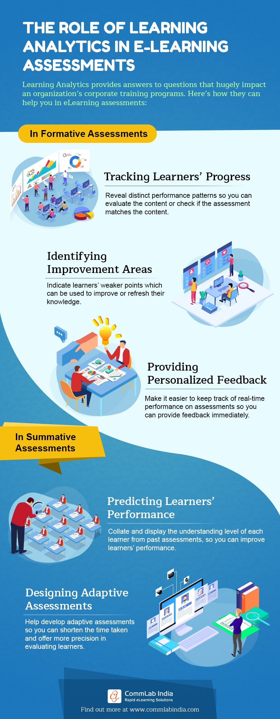 The Role of Learning Analytics in eLearning Assessments [Infographic]