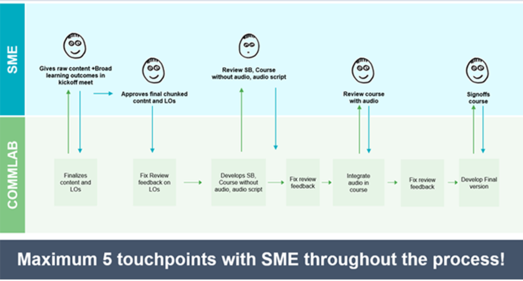 5 Touchpoints with SME in Rapid eLearning Development