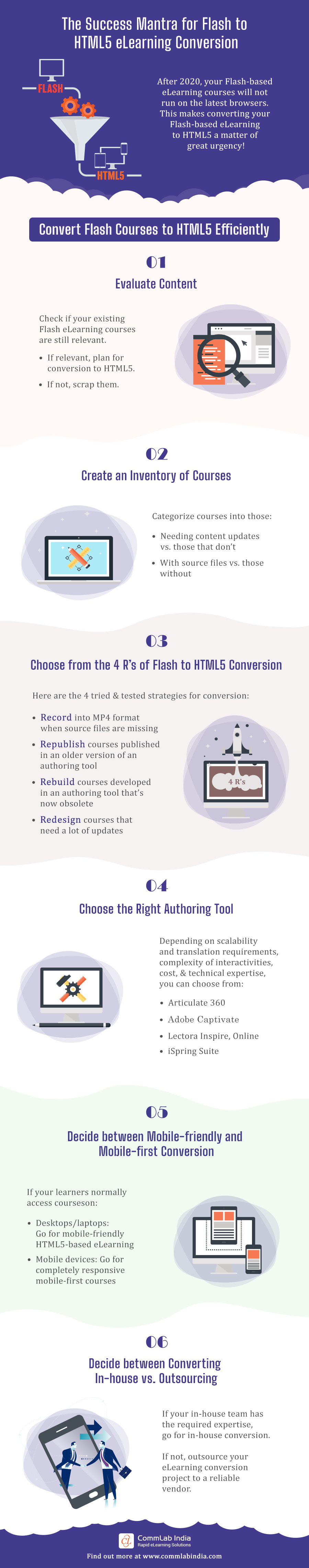 Flash to HTML5 eLearning Conversion: 6 Steps to Success