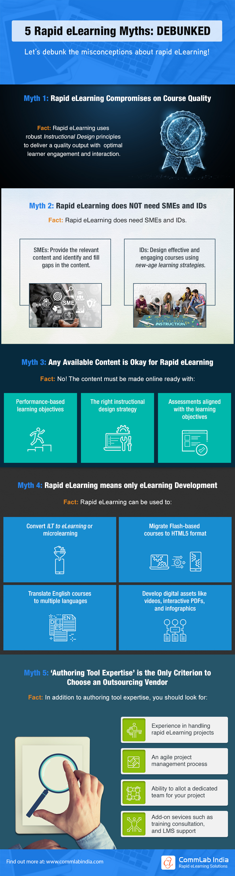 Rapid eLearning: Face-off Between the Myths and Facts