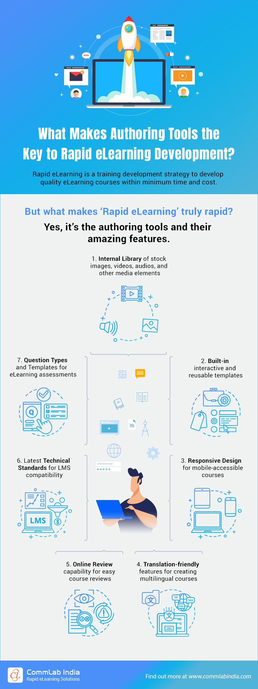 Rapid eLearning Development: What Role Do Authoring Tools Play?