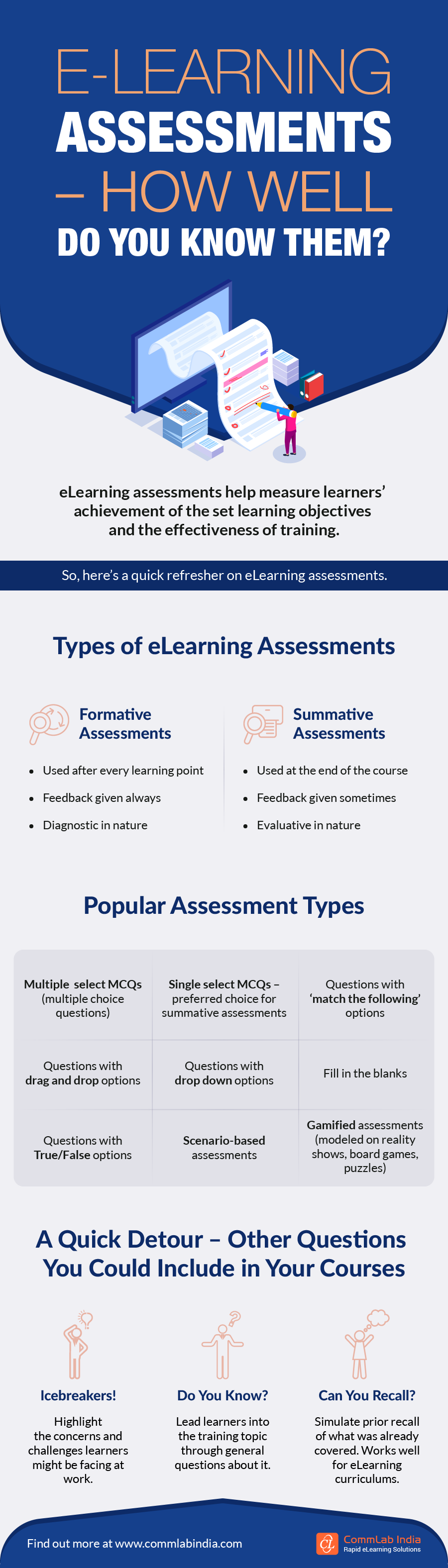 eLearning Assessments – A Quick Refresher