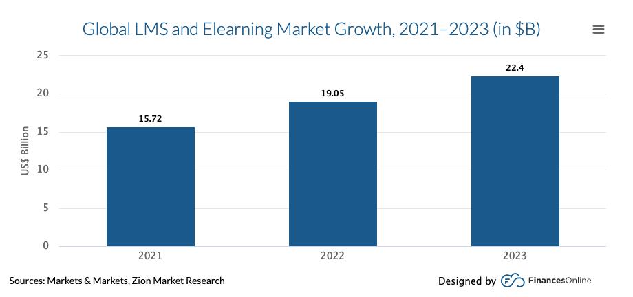 Global LMS market growth