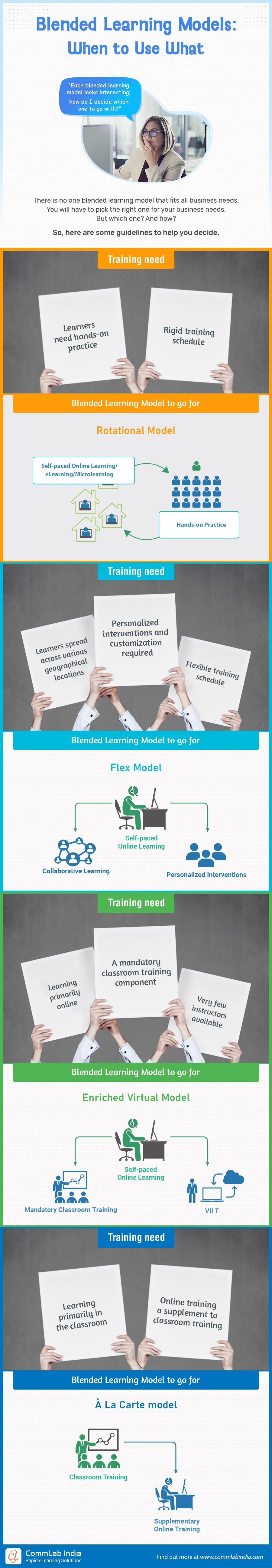 Blended Learning Models: How to Choose the Right Fit?