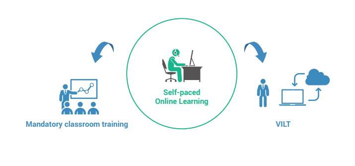 Enriched Virtual Blended Learning Model