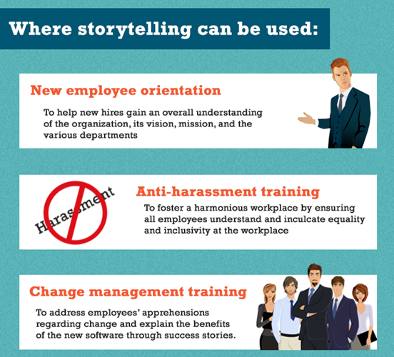 Examples of Training Types to Use Storytelling