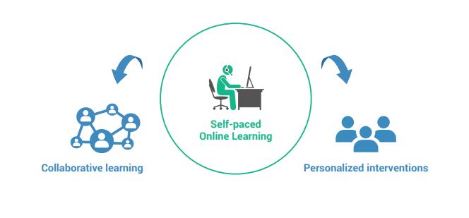Flex Bended Learning Model