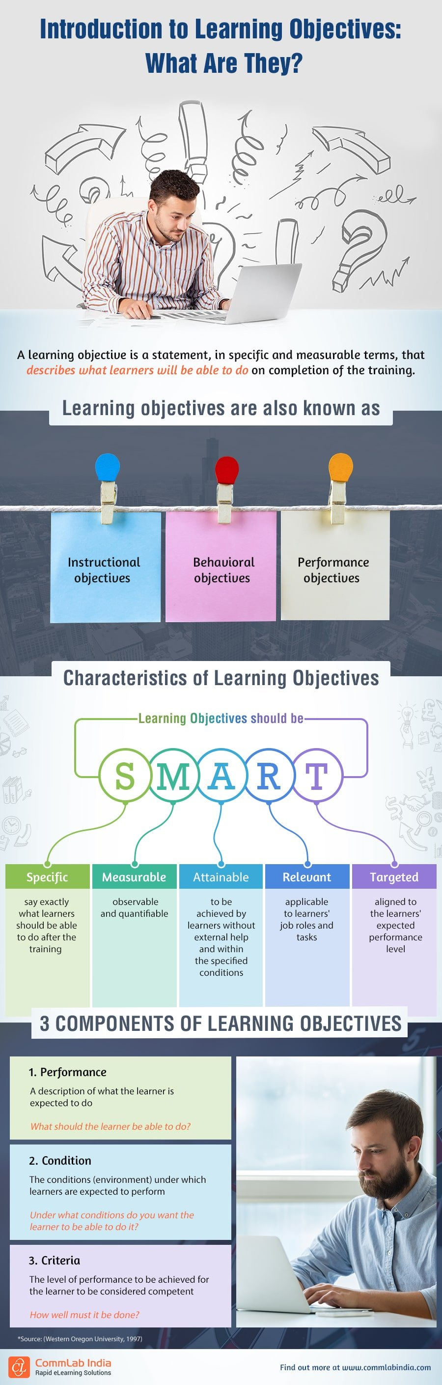 Learning Objectives: Let's Get to Know Them Better!