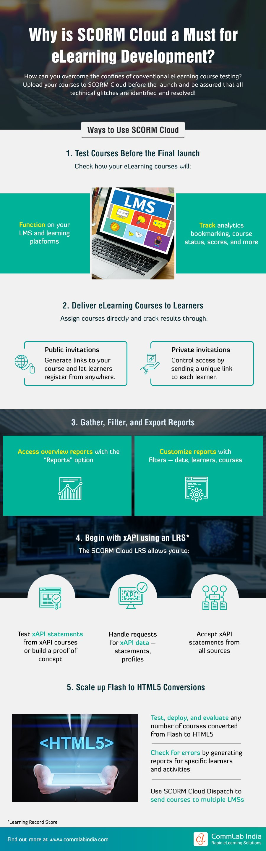 SCORM Cloud: 5 Ways to Leverage it in eLearning Development
