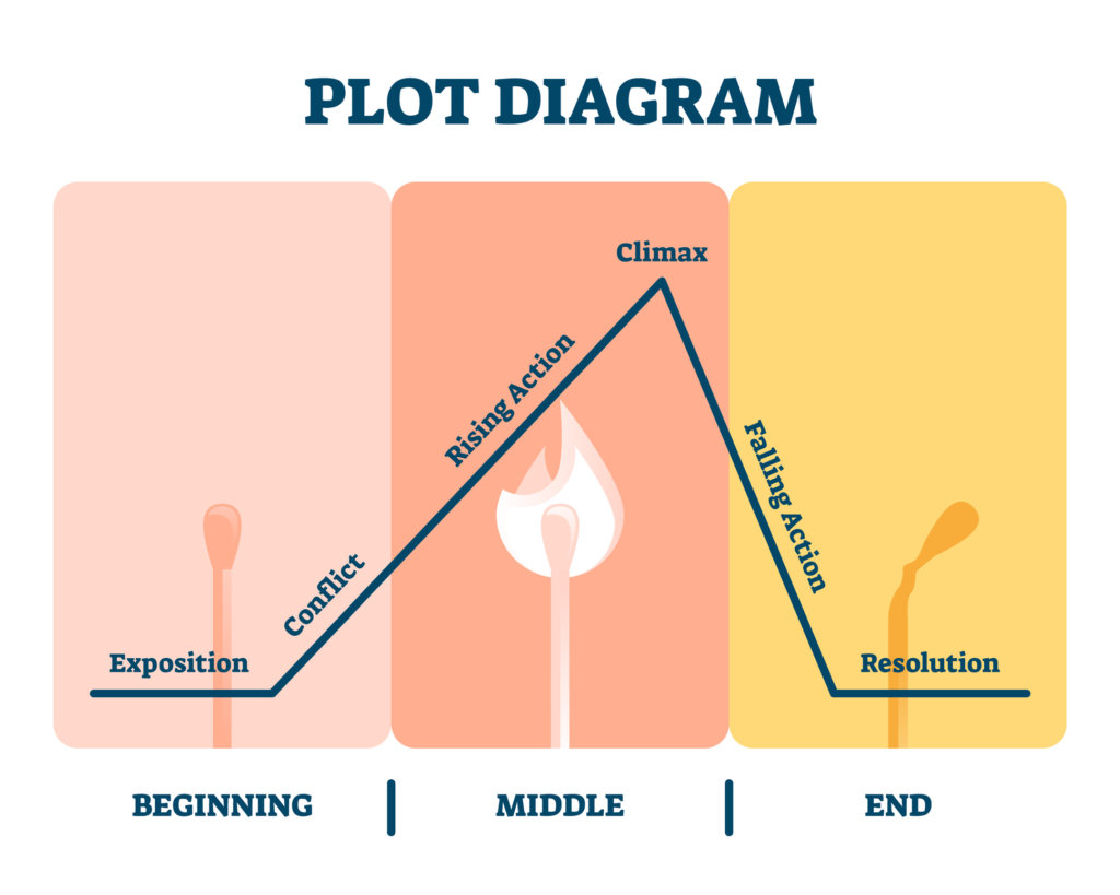 Conflict-Resolution Linearity in Storytelling
