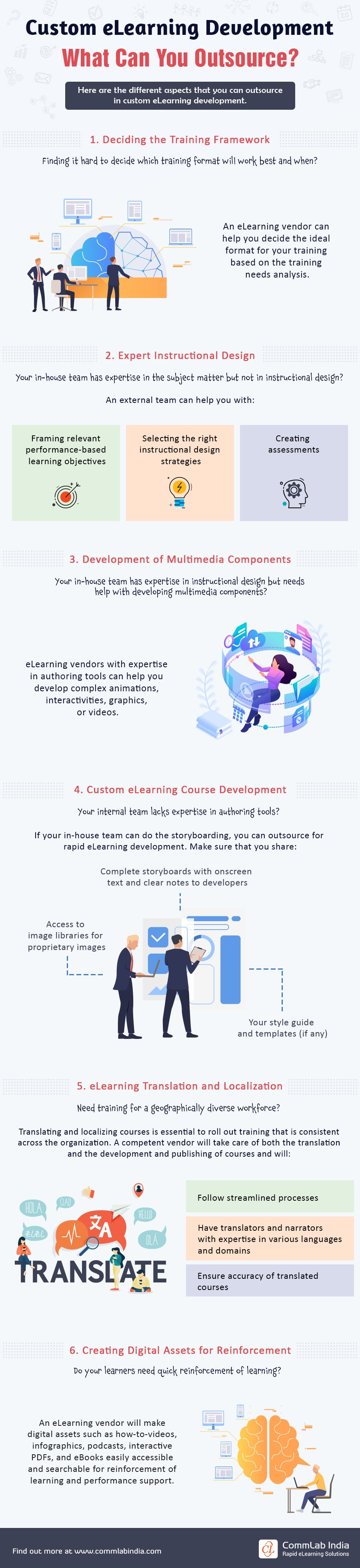 Custom eLearning Development: Components that can be Outsourced