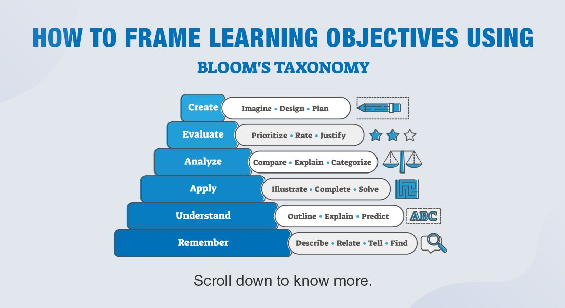 Scripting Effective Learning Objectives using Bloom's Taxonomy