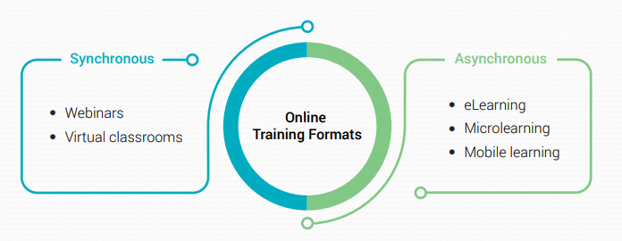 Online Training Formats