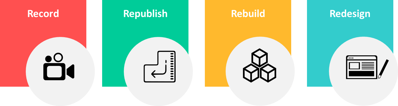 The 4 'R's of Rapid eLearning