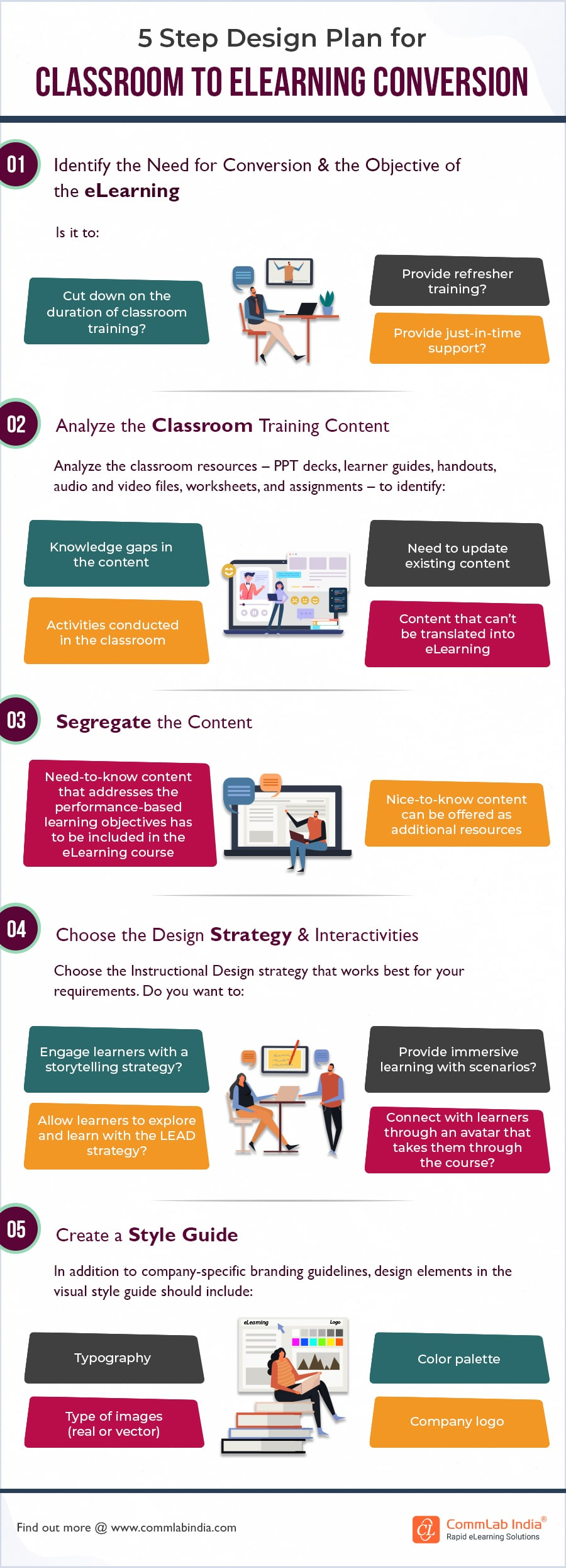 Classroom to eLearning Conversion – A Design Plan for Training Managers