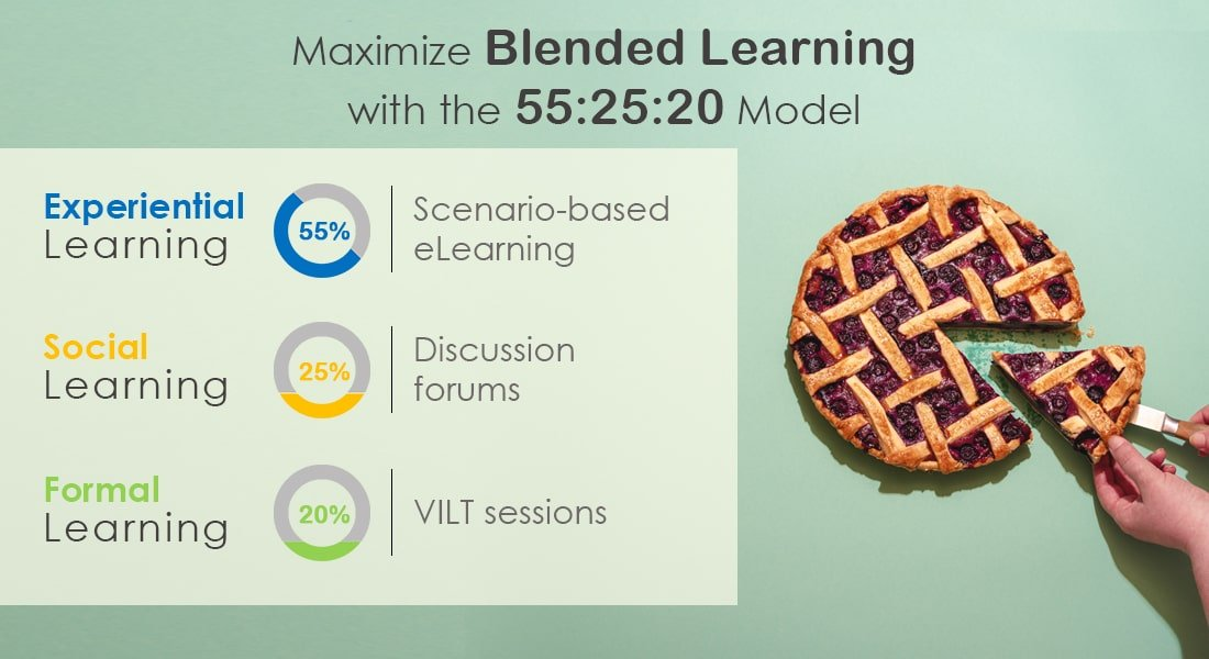Blended Learning to Tap the Potential of the 55:25:20 Model