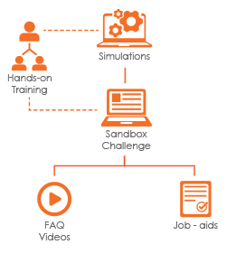 software training for blended learning