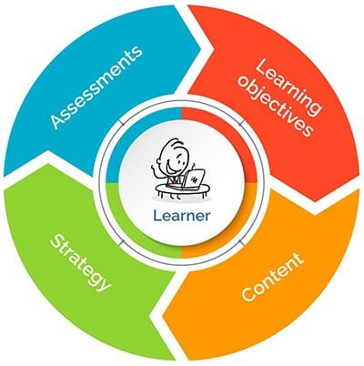 Learner-centric Strategies for Effective E-learnin