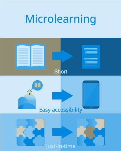 Microlearning Advantages