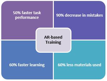 AR-based Training