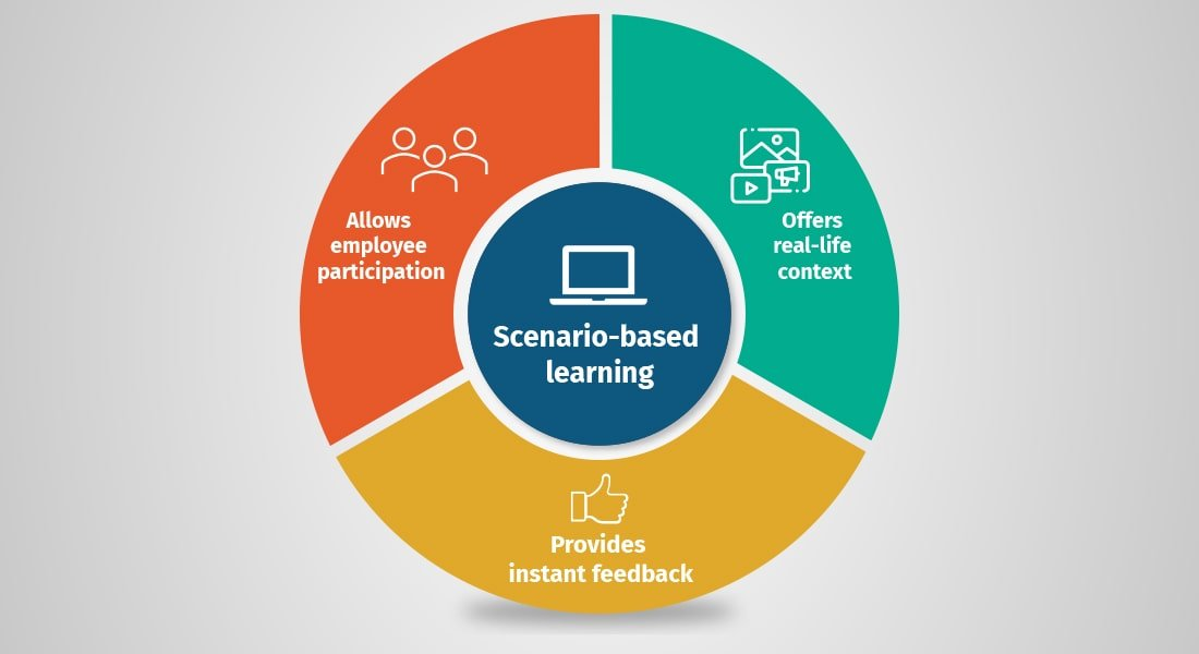 The 'Why' and 'How' of Scenarios in eLearning
