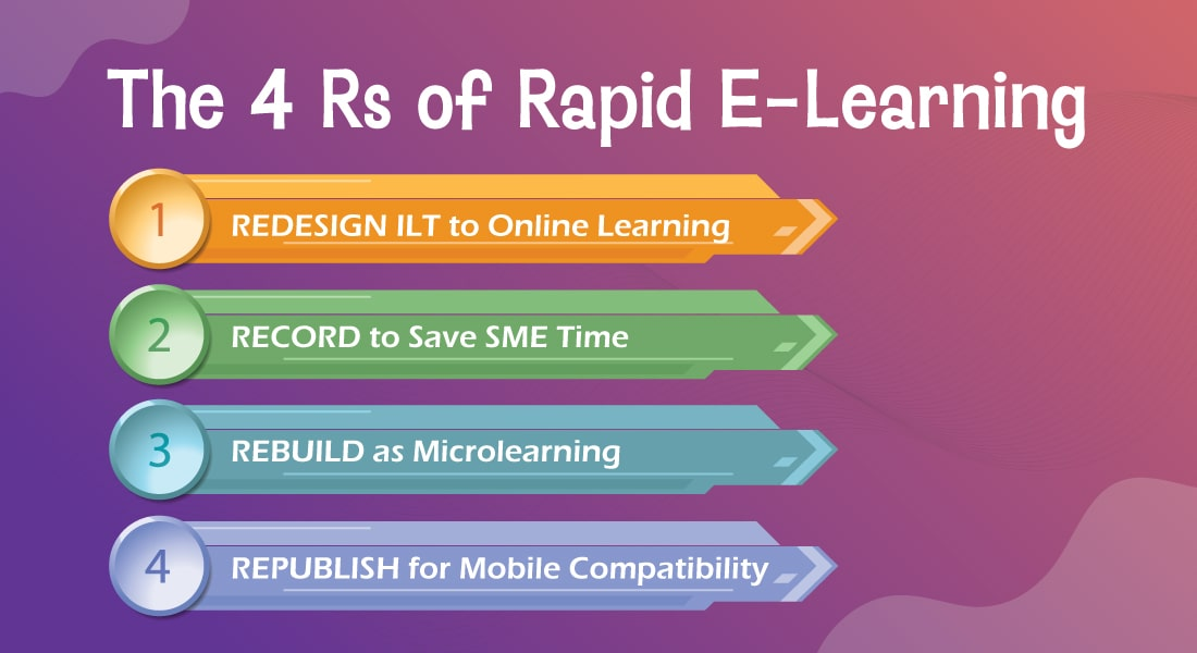 Rapid eLearning and the 4 Rs – Upskill Employees Easily and Effectively